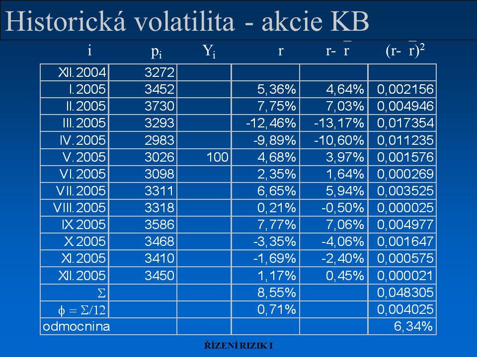 ŘÍZENÍ RIZIK I Historická volatilita - akcie KB i p i Y i rr-  r (r-  r) 2