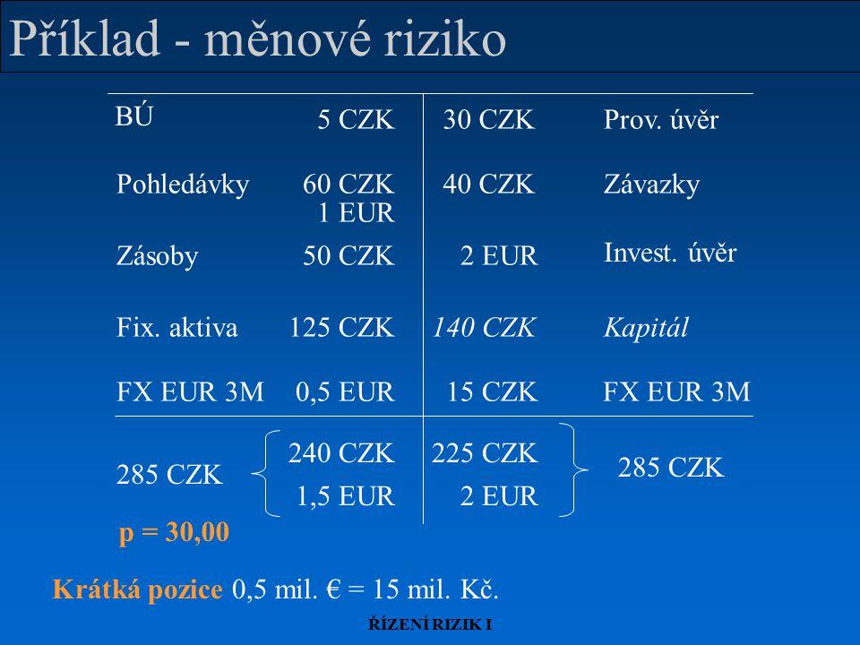 ŘÍZENÍ RIZIK I Příklad - měnové riziko FX EUR 3M 15 CZK0,5 EUR BÚ Zásoby Prov. úvěr PohledávkyZávazky Invest. úvěr Fix. aktivaKapitál 5 CZK30 CZK 60 C