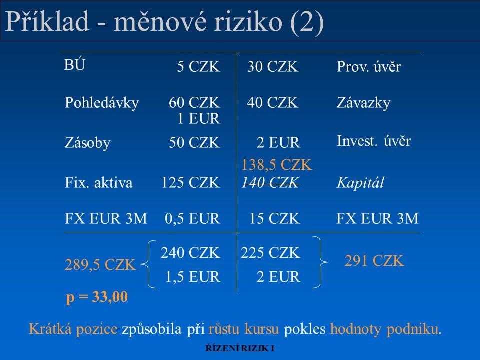 ŘÍZENÍ RIZIK I Příklad - měnové riziko (2) 289,5 CZK 291 CZK FX EUR 3M 15 CZK0,5 EUR 240 CZK225 CZK 1,5 EUR2 EUR BÚ Zásoby Prov. úvěr PohledávkyZávazk