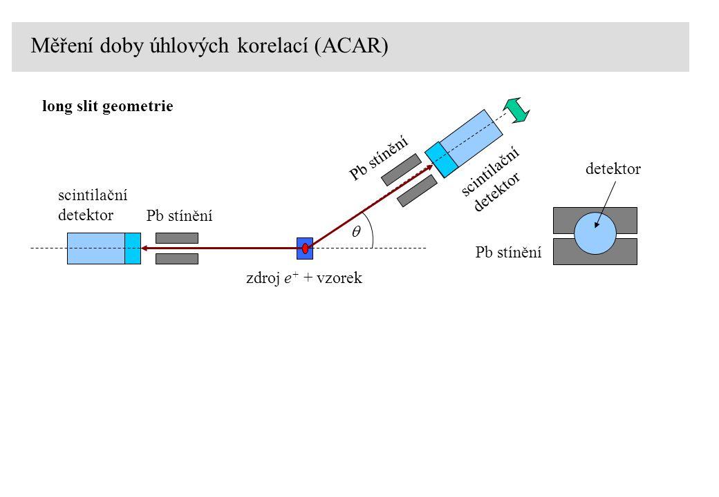 Měření doby úhlových korelací (ACAR) long slit geometrie zdroj e + + vzorek Pb stínění scintilační detektor scintilační detektor Pb stínění detektor 