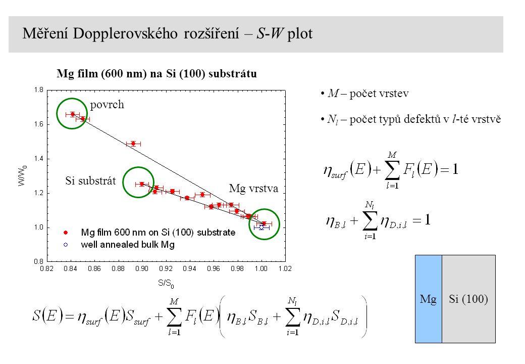 Měření Dopplerovského rozšíření – S-W plot Mg film (600 nm) na Si (100) substrátu M – počet vrstev povrch Mg vrstva Si substrát N l – počet typů defektů v l-té vrstvě MgSi (100)