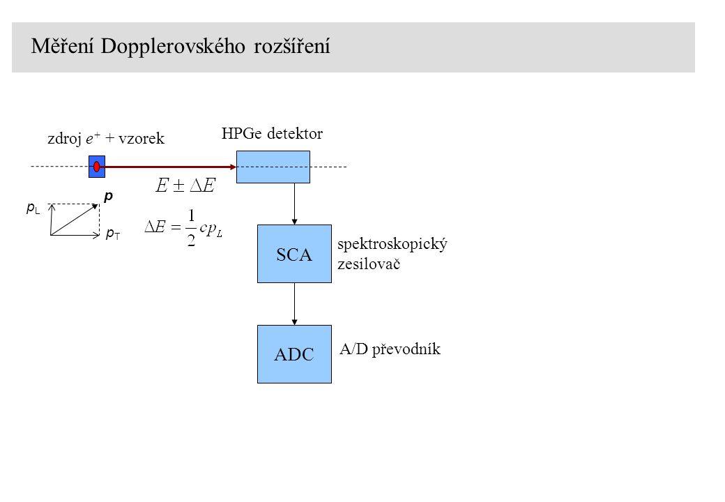 Měření Dopplerovského rozšíření zdroj e + + vzorek HPGe detektor SCA spektroskopický zesilovač ADC A/D převodník pLpL pTpT p