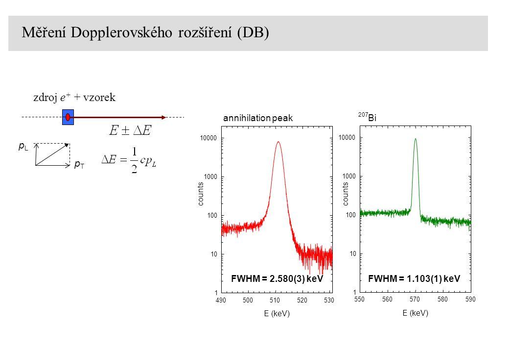 Dvourozměrné měření úhlových korelací (2D ACAR) rekonstrukce Fermiho plochy Ni 2 MnGa experiment výpočet