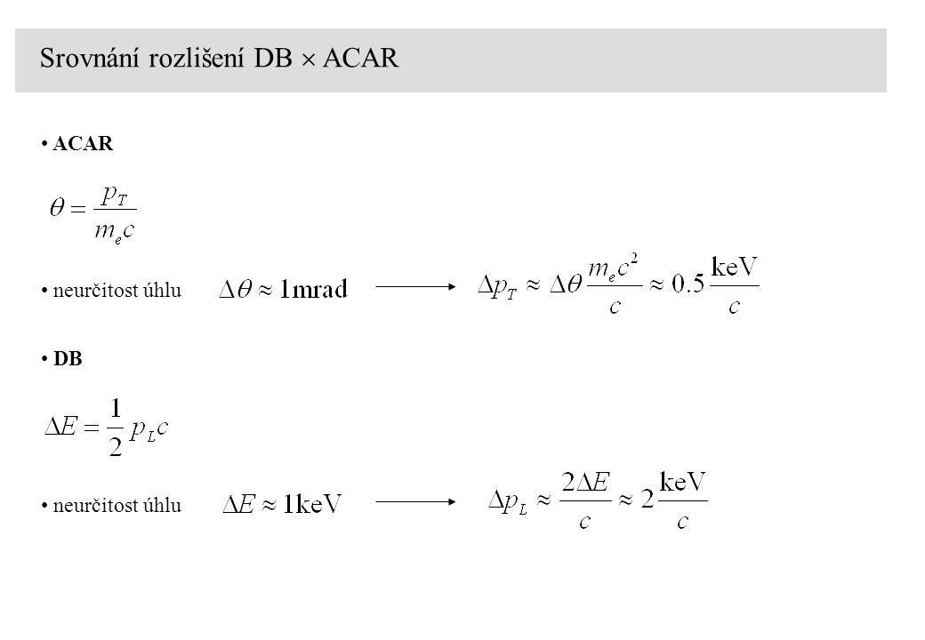 Srovnání rozlišení DB  ACAR ACAR neurčitost úhlu DB neurčitost úhlu