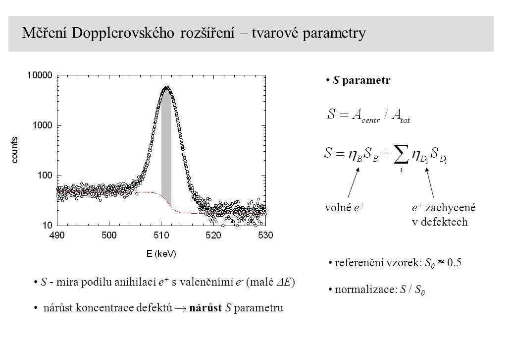 Měření Dopplerovského rozšíření – tvarové parametry S parametr volné e + e + zachycené v defektech referenční vzorek: S 0  0.5 normalizace: S / S 0 S - míra podílu anihilací e + s valenčními e - (malé  E) nárůst koncentrace defektů  nárůst S parametru