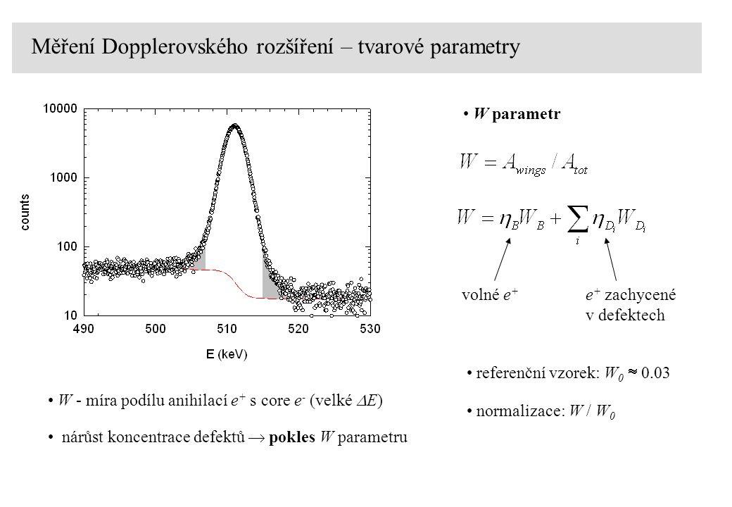 Měření Dopplerovského rozšíření – tvarové parametry W parametr volné e + e + zachycené v defektech referenční vzorek: W 0  0.03 normalizace: W / W 0 W - míra podílu anihilací e + s core e - (velké  E) nárůst koncentrace defektů  pokles W parametru