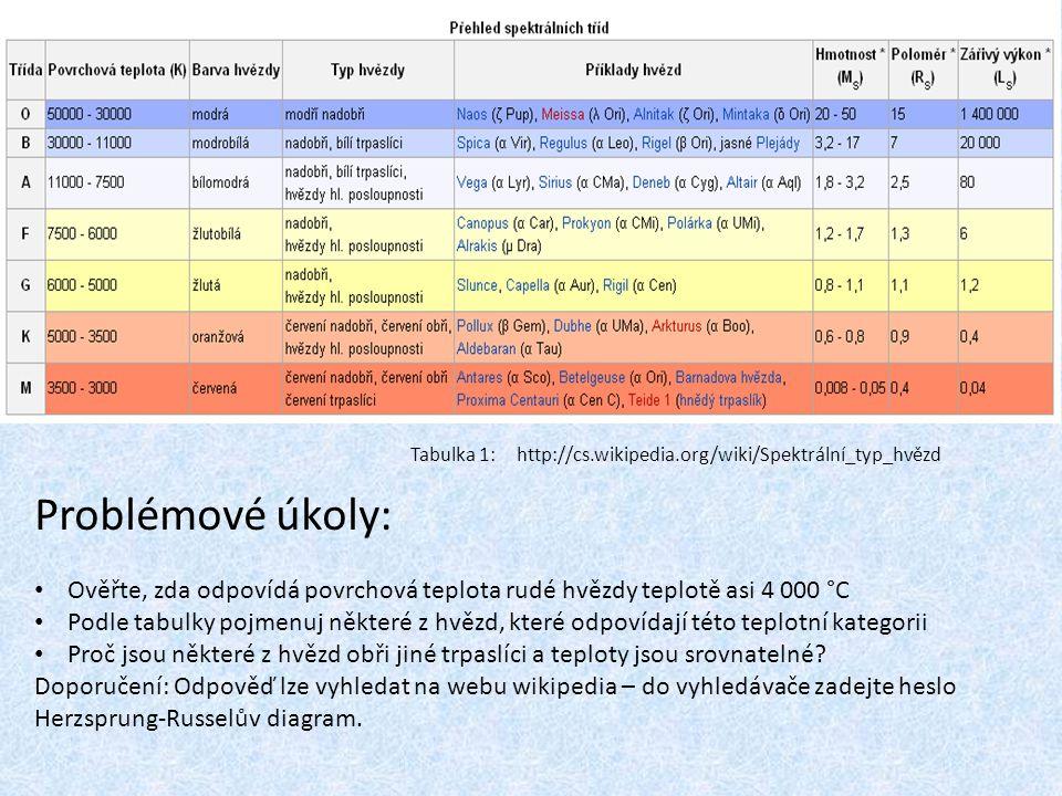 Tabulka 1:http://cs.wikipedia.org/wiki/Spektrální_typ_hvězd Problémové úkoly: Ověřte, zda odpovídá povrchová teplota rudé hvězdy teplotě asi 4 000 °C Podle tabulky pojmenuj některé z hvězd, které odpovídají této teplotní kategorii Proč jsou některé z hvězd obři jiné trpaslíci a teploty jsou srovnatelné.