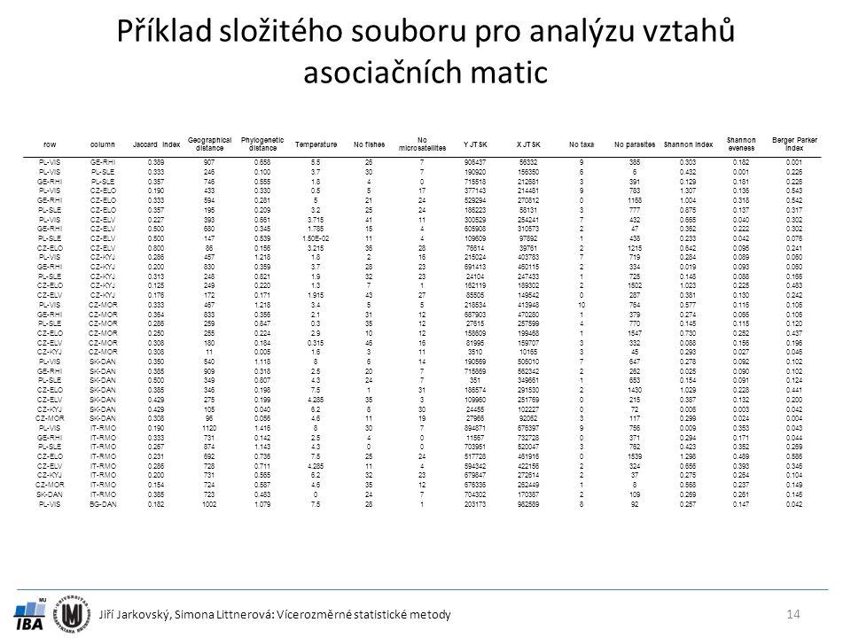 Jiří Jarkovský, Simona Littnerová: Vícerozměrné statistické metody Příklad složitého souboru pro analýzu vztahů asociačních matic 14 rowcolumnJaccard