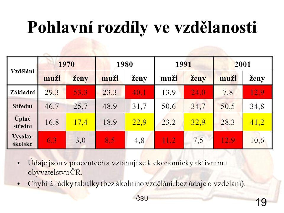 ČSU 19 Pohlavní rozdíly ve vzdělanosti Údaje jsou v procentech a vztahují se k ekonomicky aktivnímu obyvatelstvu ČR. Chybí 2 řádky tabulky (bez školní
