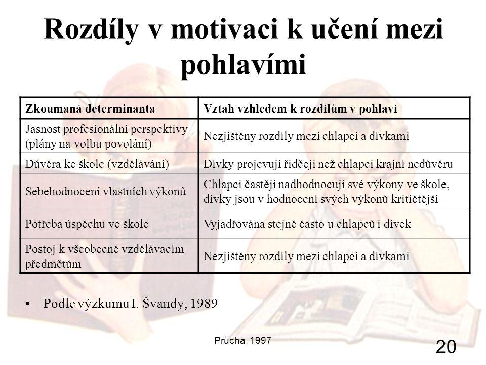 Průcha, 1997 20 Rozdíly v motivaci k učení mezi pohlavími Podle výzkumu I. Švandy, 1989 Zkoumaná determinantaVztah vzhledem k rozdílům v pohlaví Jasno