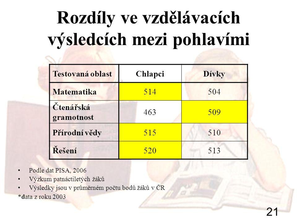 21 Rozdíly ve vzdělávacích výsledcích mezi pohlavími Podle dat PISA, 2006 Výzkum patnáctiletých žáků Výsledky jsou v průměrném počtu bodů žáků v ČR *d