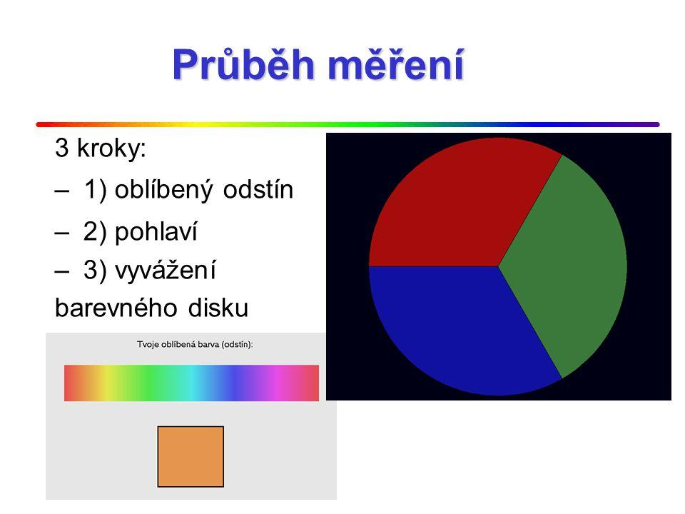 Průběh měření 3 kroky: – 1) oblíbený odstín – 2) pohlaví – 3) vyvážení barevného disku