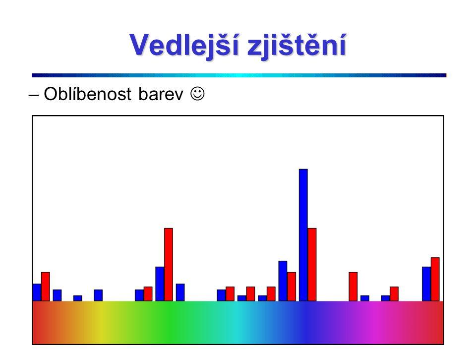 Vedlejší zjištění –Oblíbenost barev
