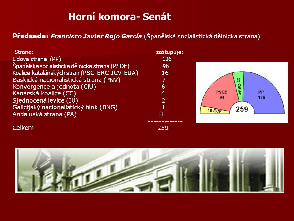 Horní komora- Senát Předseda : Francisco Javier Rojo García (Španělská socialistická dělnická strana) Strana: zastupuje: Lidová strana (PP) 126 Španělská socialistická dělnická strana (PSOE) 96 Koalice katalánských stran (P SC-ERC-ICV-EUA) 16 Baskická nacionalistická strana (PNV) 7 Konvergence a jednota (CiU) 6 Kanárská koalice (CC) 4 Sjednocená levice (IU) 2 Galicijský nacionalistický blok (BNG) 1 Andaluská strana (PA) 1 ------------- Celkem 259