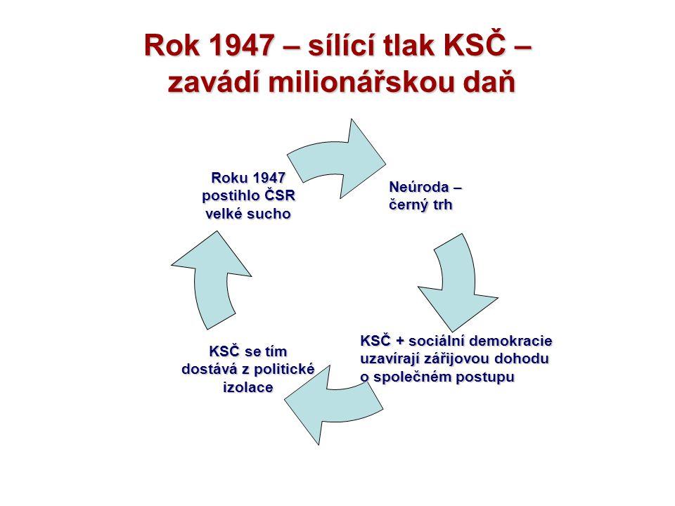 Rok 1947 – sílící tlak KSČ – zavádí milionářskou daň Neúroda – černý trh KSČ se tím dostává z politické izolace Roku 1947 postihlo ČSR velké sucho KSČ