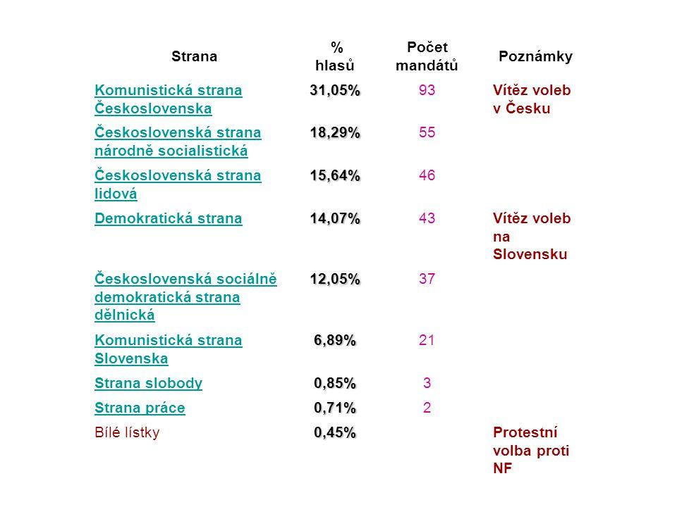 Strana % hlasů Počet mandátů Poznámky Komunistická strana Československa 31,05%93Vítěz voleb v Česku Československá strana národně socialistická 18,29