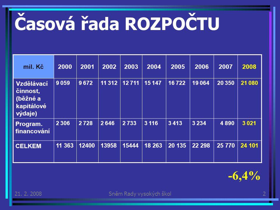 Souhrnné údaje k normativní části Rok2005 Meziroční změna (2006 ku 2005) 2006 Meziroční změna (2007 ku 2006) 2007 Meziroční změna (2008 ku 2007) 2008 Základní normativ (Kč ) 33 3202,00%33 9861,00%34 3250,00%34 325 Základní bonifikace za abs.