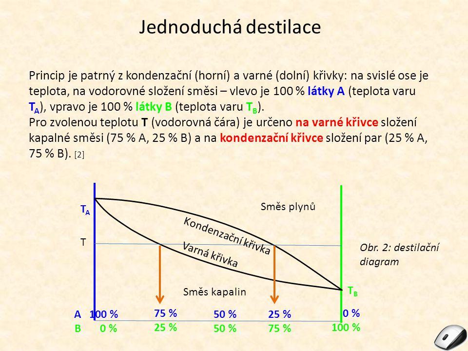 Jednoduchá destilace Princip je patrný z kondenzační (horní) a varné (dolní) křivky: na svislé ose je teplota, na vodorovné složení směsi – vlevo je 1