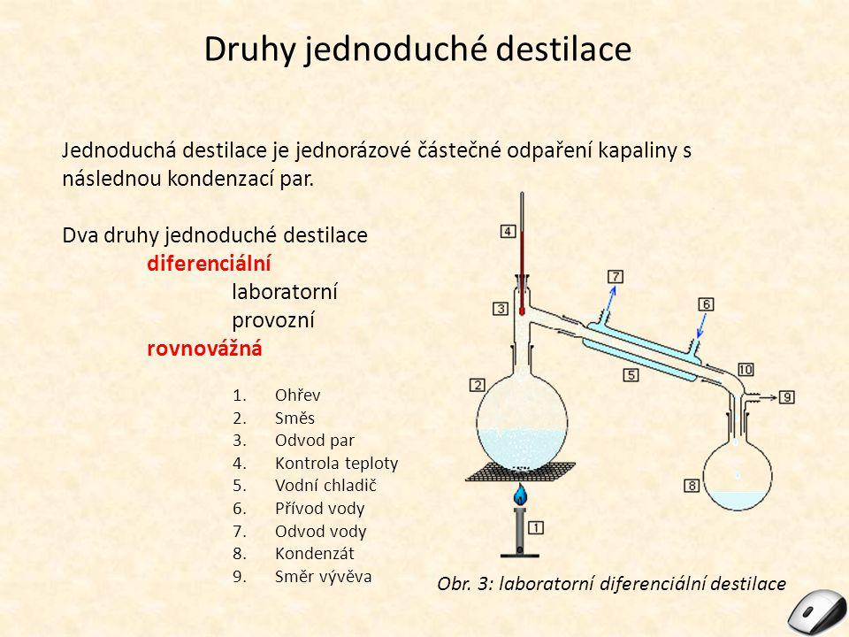 Druhy jednoduché destilace Jednoduchá destilace je jednorázové částečné odpaření kapaliny s následnou kondenzací par. Dva druhy jednoduché destilace d