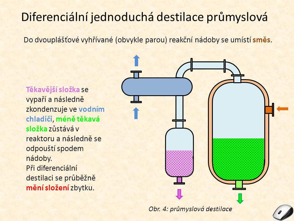 Diferenciální jednoduchá destilace průmyslová Obr. 4: průmyslová destilace Do dvouplášťové vyhřívané (obvykle parou) reakční nádoby se umístí směs. Tě