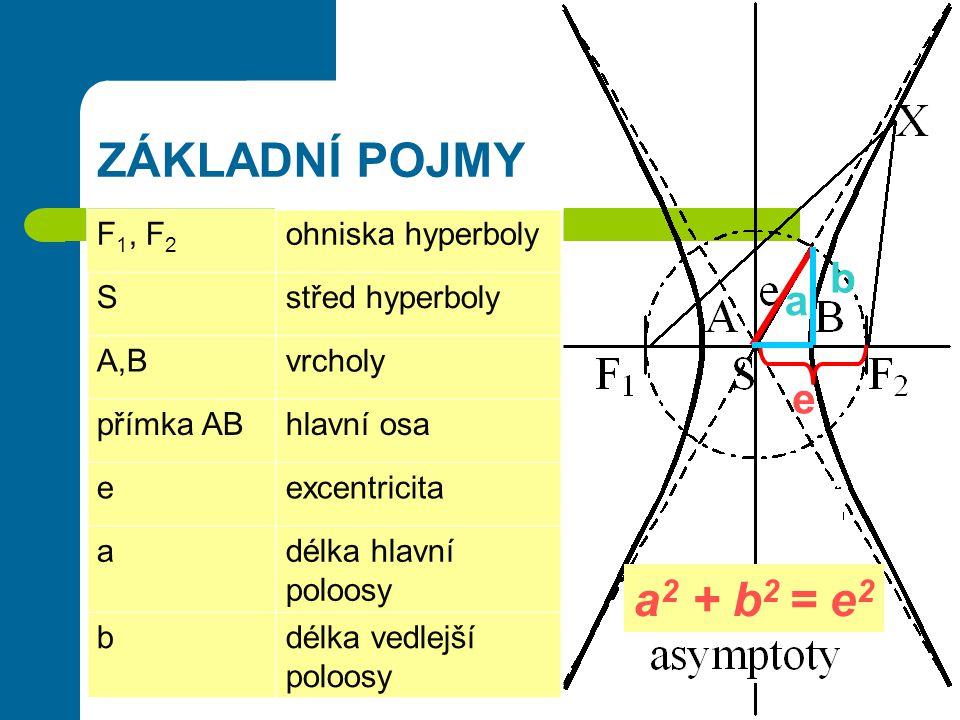 ZÁKLADNÍ POJMY b a e a 2 + b 2 = e 2 F 1, F 2 ohniska hyperboly Sstřed hyperboly A,Bvrcholy přímka ABhlavní osa eexcentricita adélka hlavní poloosy bdélka vedlejší poloosy