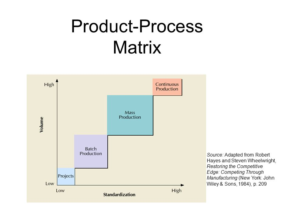 Product-Process Matrix Source: Adapted from Robert Hayes and Steven Wheelwright, Restoring the Competitive Edge: Competing Through Manufacturing (New