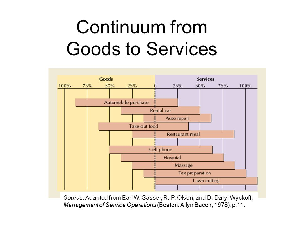 Continuum from Goods to Services Source: Adapted from Earl W. Sasser, R. P. Olsen, and D. Daryl Wyckoff, Management of Service Operations (Boston: All