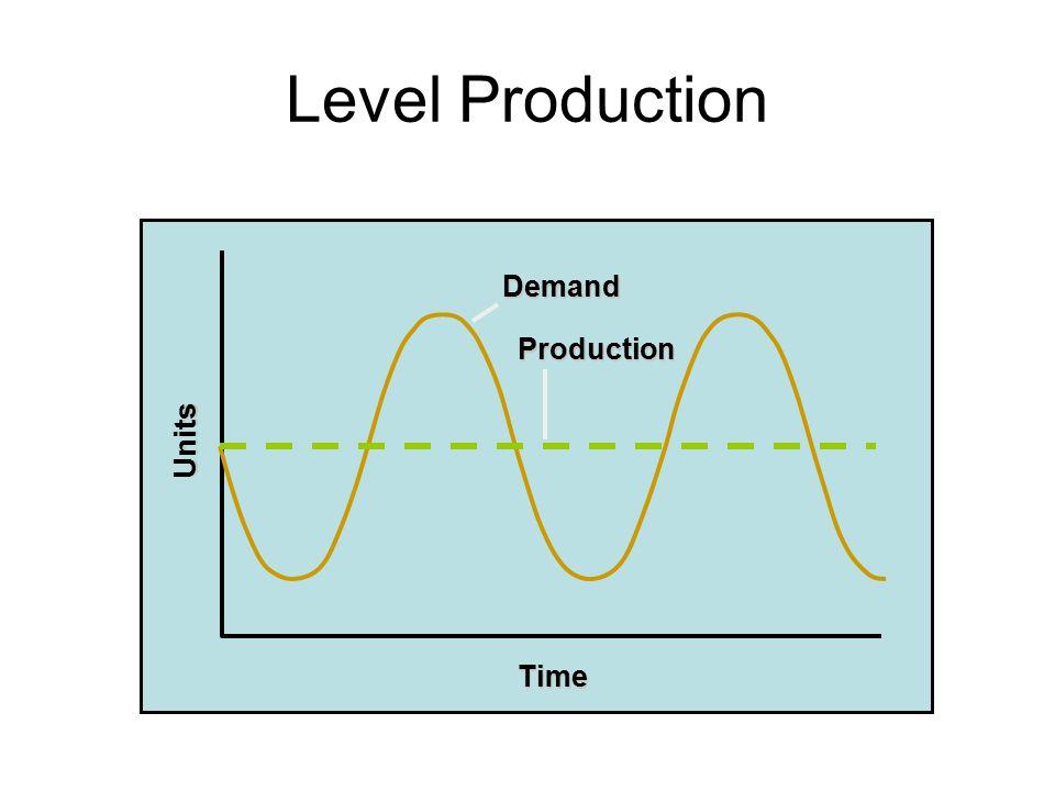 Level Production Demand Units Time Production