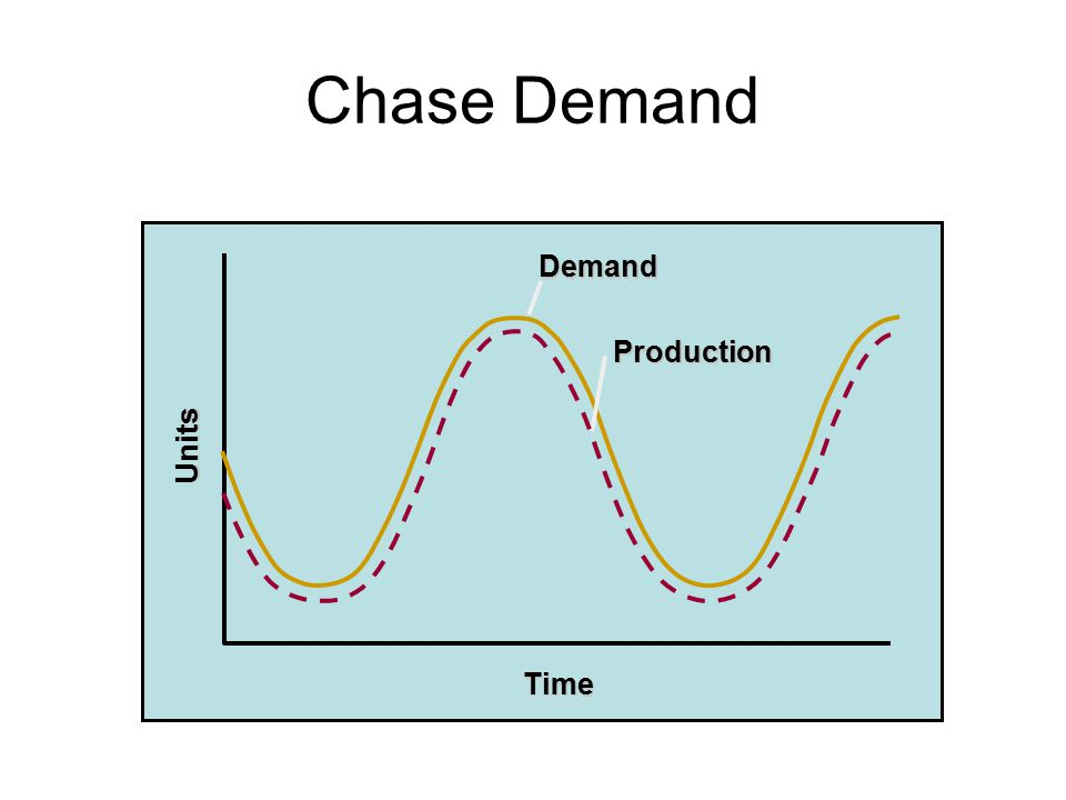 Chase Demand Demand Units Time Production