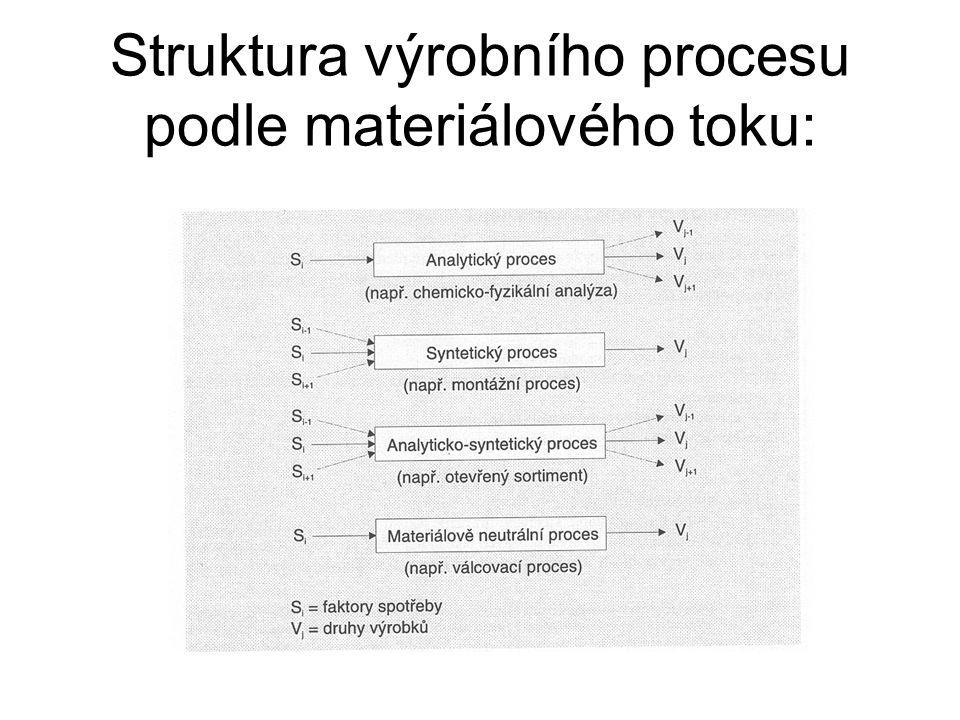 Struktura výrobního procesu podle materiálového toku: