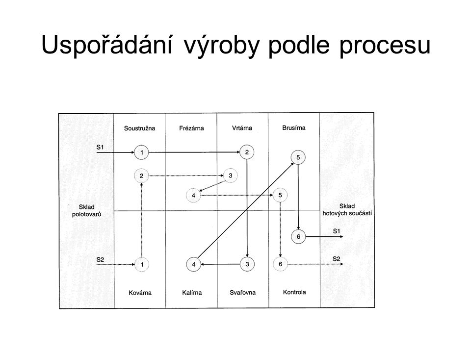 Taktické řízení výroby Závisí na přijaté strategii konkurenční výhody – typicky náklady X diferenciace Rozhodnutí se týkají –Výrobku – realizace výrobkové politiky (diverzifikace, inovace, diferenciace, variace, eliminace) –Vybavení výrobního systému –Organizace výrobního procesu Výsledkem taktického řízení – základní určení výrobního programu