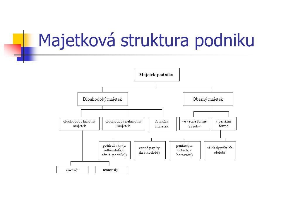 Majetková struktura podniku Majetek podniku Dlouhodobý majetekOběžný majetek dlouhodobý hmotný majetek dlouhodobý nehmotný majetek finanční majetek ve