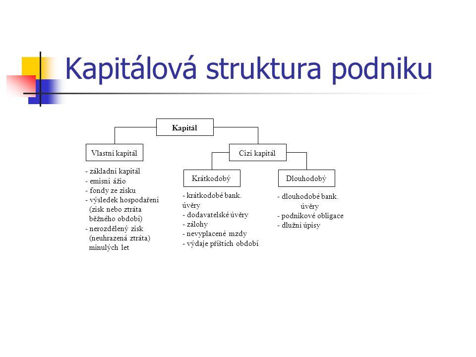 Kapitálová struktura podniku Kapitál Vlastní kapitálCizí kapitál DlouhodobýKrátkodobý - základní kapitál - emisní ážio - fondy ze zisku - výsledek hos