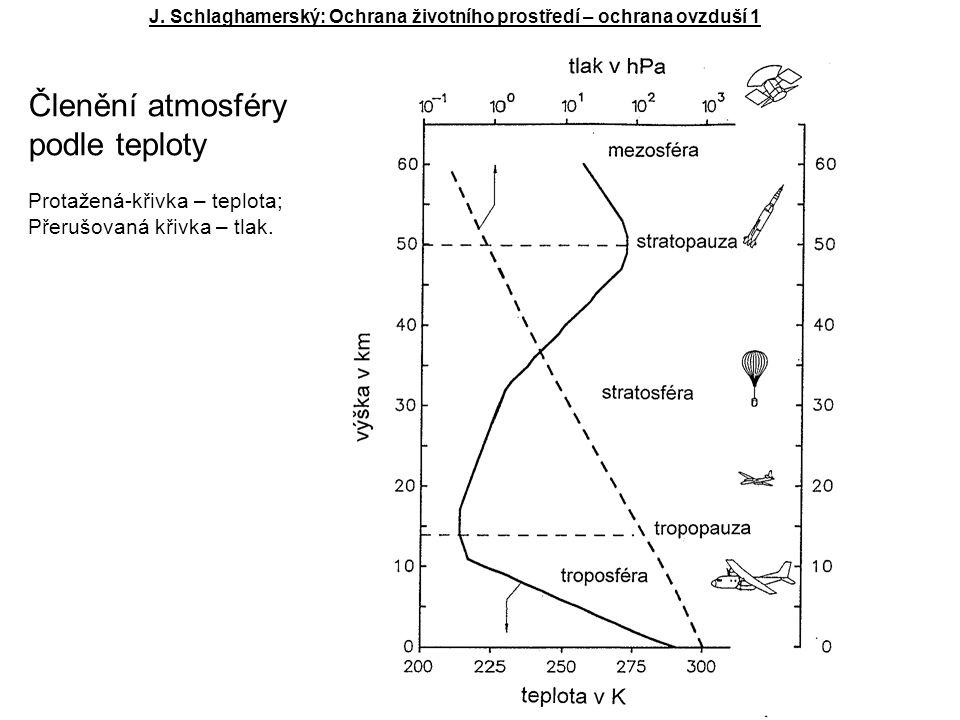 J. Schlaghamerský: Ochrana životního prostředí – ochrana ovzduší 1 Členění atmosféry podle teploty Protažená-křivka – teplota; Přerušovaná křivka – tl