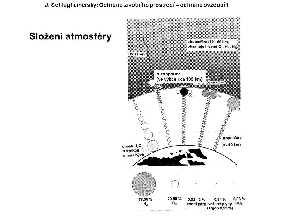turbopauza (ve výšce cca 100 km) J. Schlaghamerský: Ochrana životního prostředí – ochrana ovzduší 1 Složení atmosféry