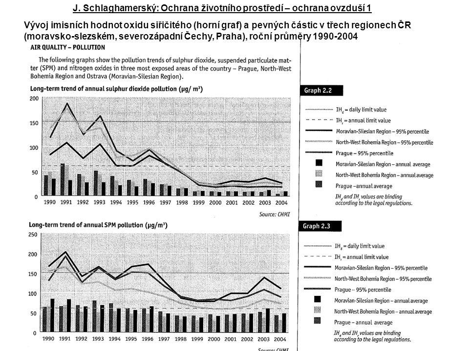 Vývoj imisních hodnot oxidu siřičitého (horní graf) a pevných částic v třech regionech ČR (moravsko-slezském, severozápadní Čechy, Praha), roční průměry 1990-2004