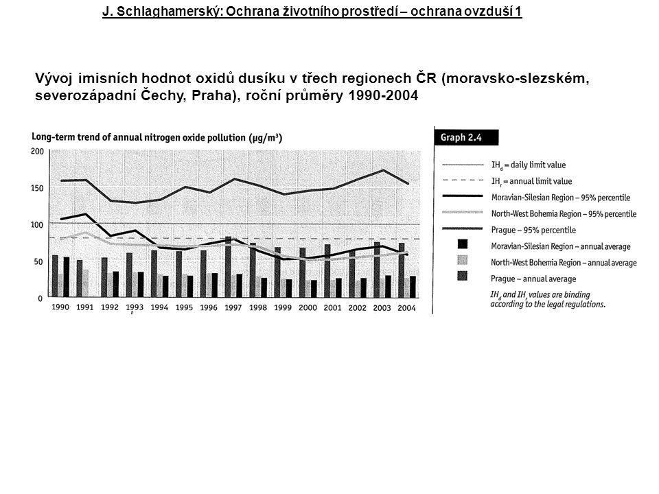 J. Schlaghamerský: Ochrana životního prostředí – ochrana ovzduší 1 Vývoj imisních hodnot oxidů dusíku v třech regionech ČR (moravsko-slezském, severoz