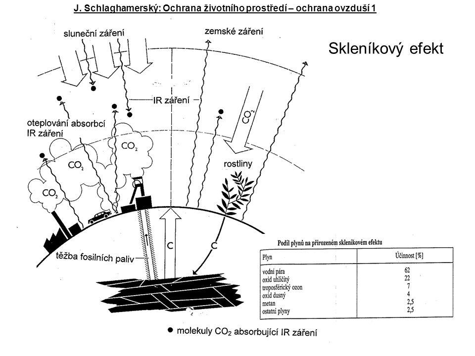 J. Schlaghamerský: Ochrana životního prostředí – ochrana ovzduší 1 Skleníkový efekt