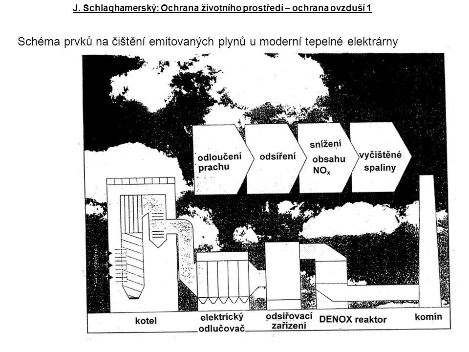 Schéma prvků na čištění emitovaných plynů u moderní tepelné elektrárny J.