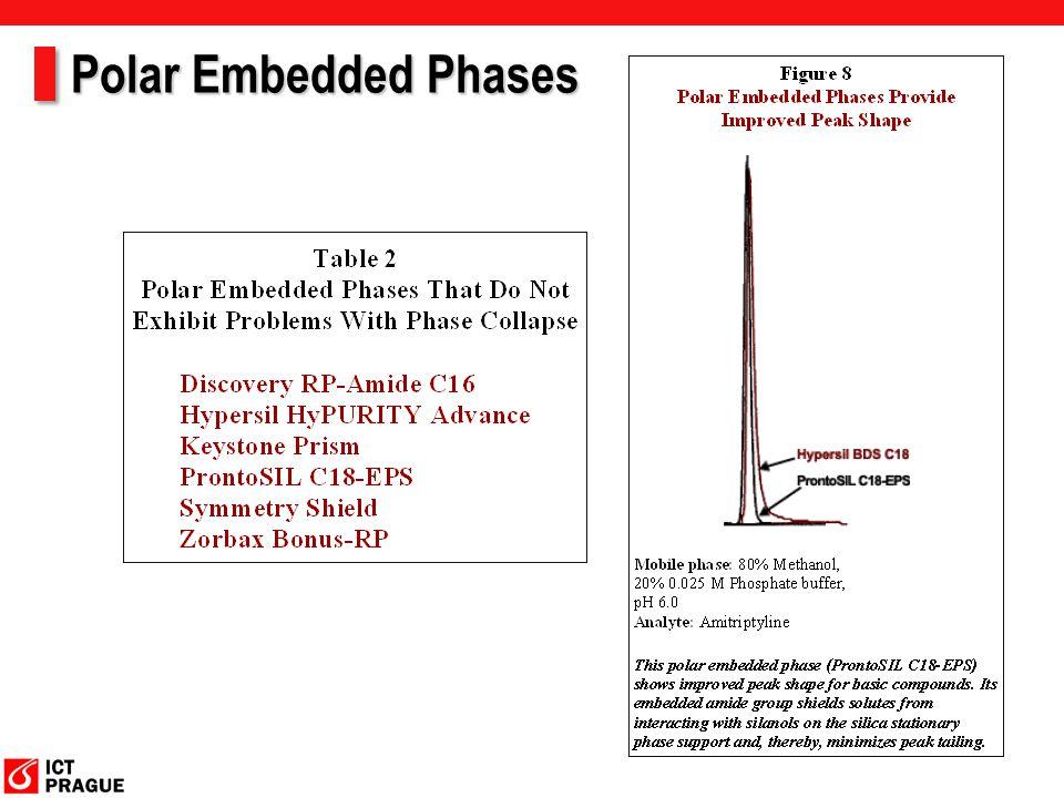 Polar Embedded Phases