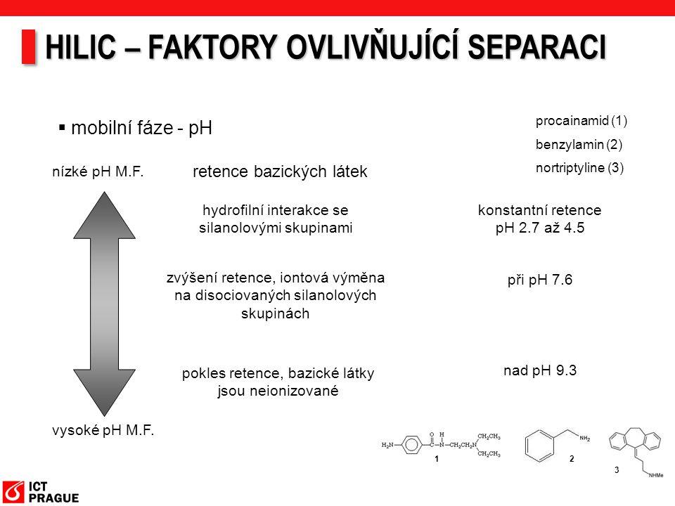  mobilní fáze - pH nízké pH M.F. vysoké pH M.F. retence bazických látek hydrofilní interakce se silanolovými skupinami zvýšení retence, iontová výměn