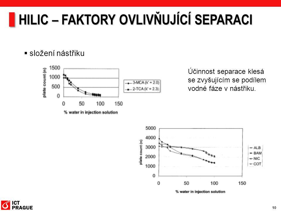1010  složení nástřiku Účinnost separace klesá se zvyšujícím se podílem vodné fáze v nástřiku. HILIC – FAKTORY OVLIVŇUJÍCÍ SEPARACI