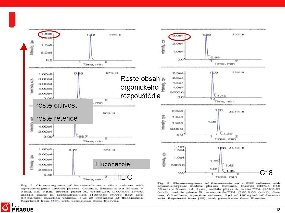 12 roste citlivost roste retence Fluconazole Roste obsah organického rozpouštědla HILIC C18