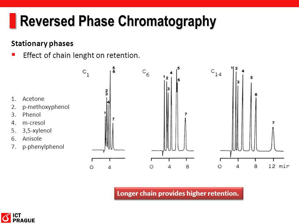 Reversed Phase Chromatography Separation of ionic compounds  Ionic compounds should be analysed in the non-dissociated forms by adjusting pH.