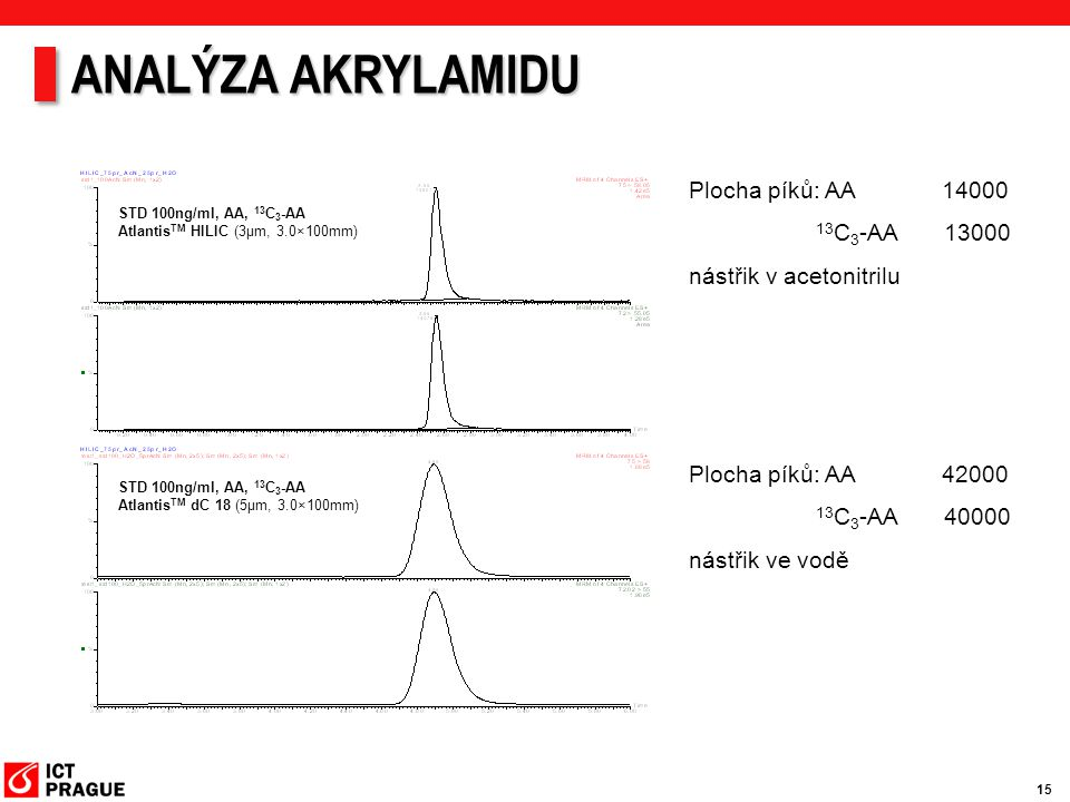 15 Plocha píků: AA 14000 13 C 3 -AA 13000 nástřik v acetonitrilu STD 100ng/ml, AA, 13 C 3 -AA Atlantis TM HILIC (3μm, 3.0×100mm) STD 100ng/ml, AA, 13