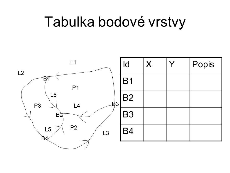 Tabulka bodové vrstvy P1 P2 P3 L1 L2 L3 L4 L5 L6 B1 B2 B3 B4 IdXYPopis B1 B2 B3 B4