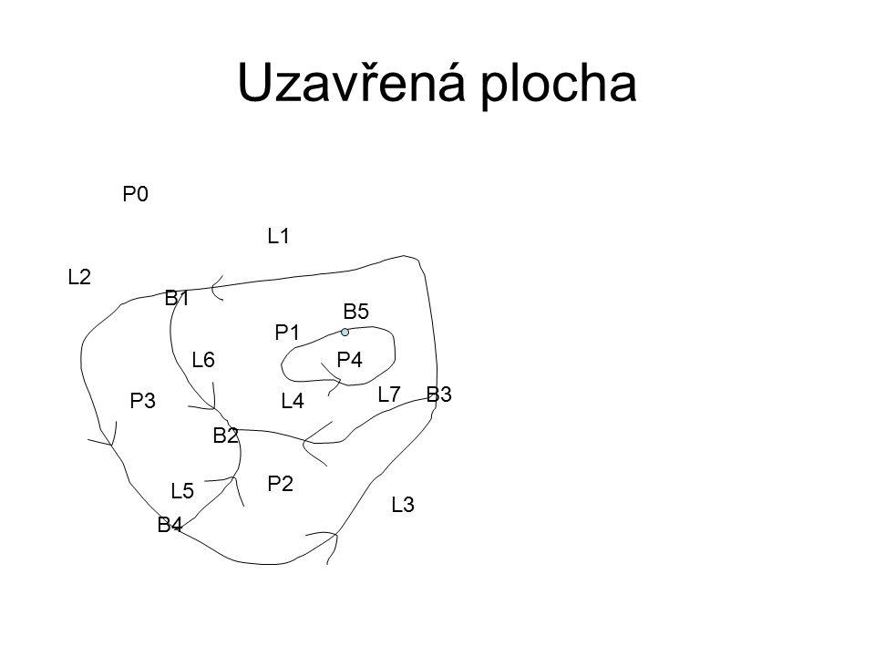 Uzavřená plocha P1 P2 P3 L1 L2 L3 L4 L5 L6 B1 B2 B3 B4 P0 P4 B5 L7