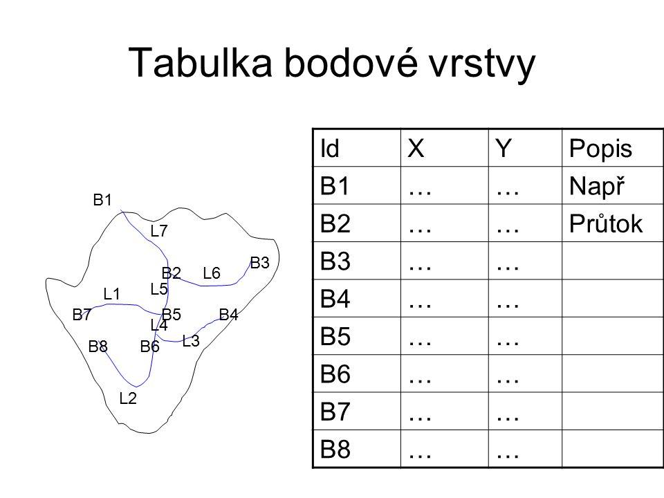 Tabulka liniové vrstvy L1 L2 L3 L4 L5 L6 L7 B1 B2 B3 B4B5 B6 B7 B8 IdSouř.popis L1Berounka L2Vltava L3Sázava L4Vltava L5Vltava L6Labe L7Labe X1y1x2y2……………