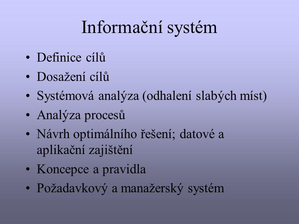 Informační systém Definice cílů Dosažení cílů Systémová analýza (odhalení slabých míst) Analýza procesů Návrh optimálního řešení; datové a aplikační zajištění Koncepce a pravidla Požadavkový a manažerský systém