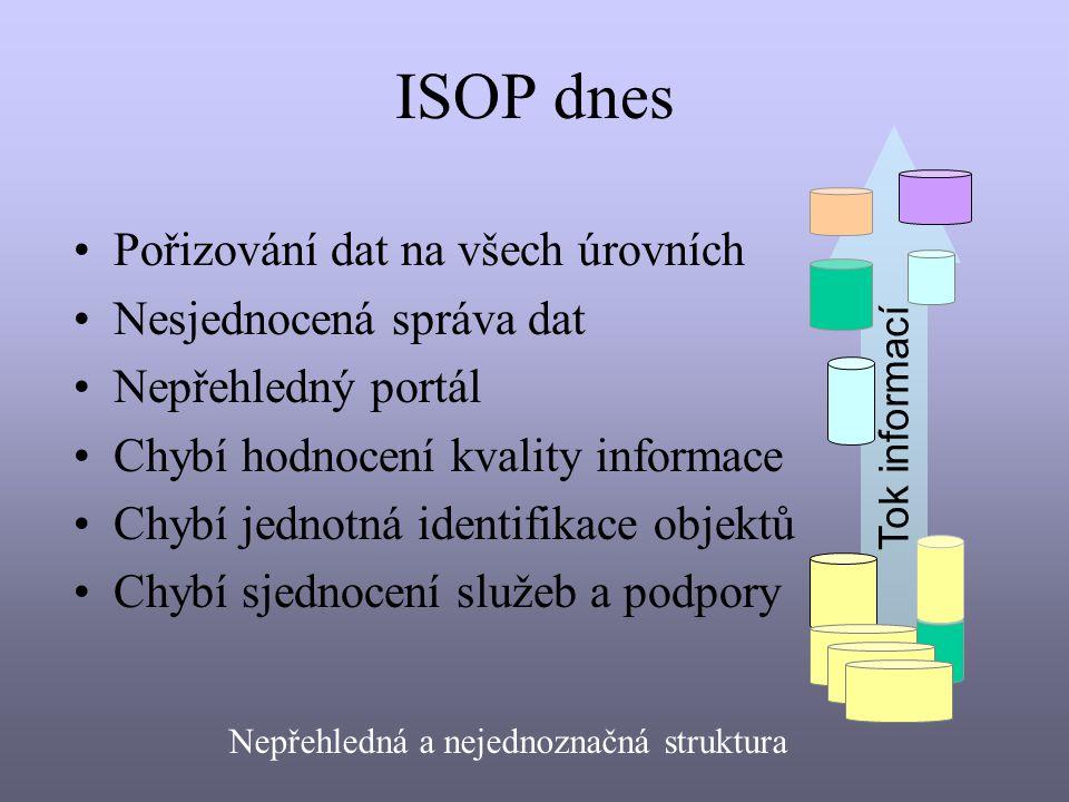 ISOP dnes Pořizování dat na všech úrovních Nesjednocená správa dat Nepřehledný portál Chybí hodnocení kvality informace Chybí jednotná identifikace objektů Chybí sjednocení služeb a podpory Nepřehledná a nejednoznačná struktura Tok informací